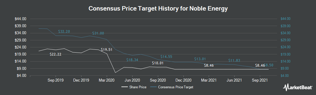 Price Target History for Noble Energy (NYSE:NBL)