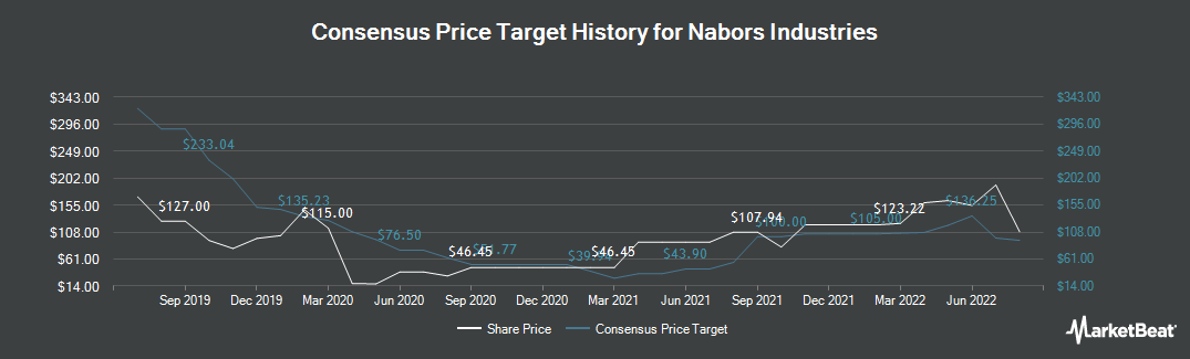 Price Target History for Nabors Industries (NYSE:NBR)