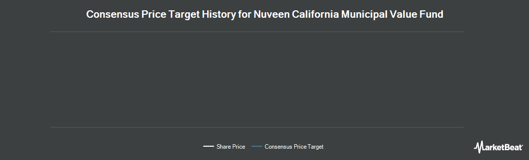 Price Target History for Nuveen California Municipal Value Fund (NYSE:NCA)