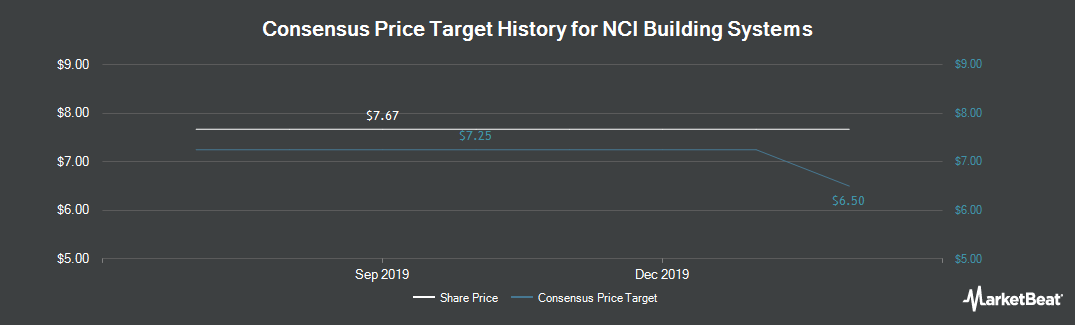 Price Target History for NCI Building Systems (NYSE:NCS)