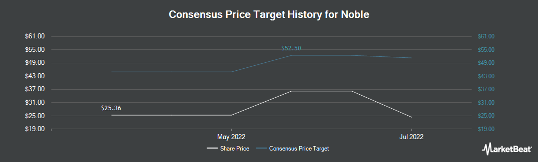 Price Target History for Noble (NYSE:NE)