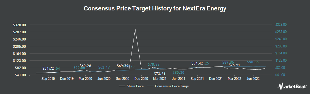 Price Target History for NextEra Energy (NYSE:NEE)