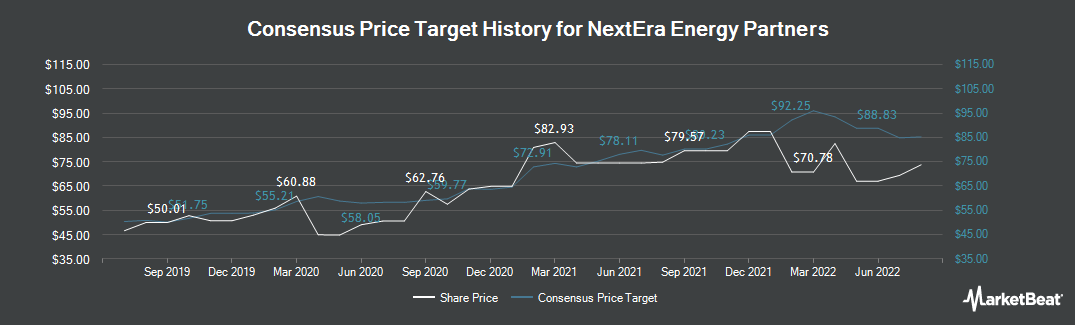 Price Target History for NextEra Energy Partners (NYSE:NEP)