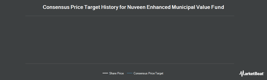 Price Target History for Nuveen Enhanced Municipal Value Fund (NYSE:NEV)