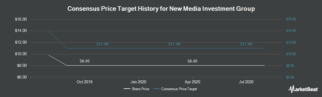 Price Target History for New Media Investment Group (NYSE:NEWM)
