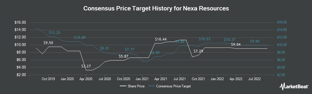 Price Target History for Nexa Resources (NYSE:NEXA)