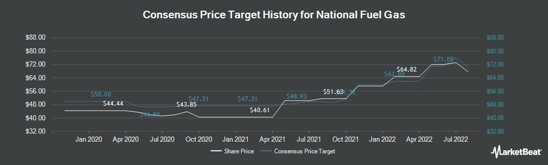 Price Target History for National Fuel Gas (NYSE:NFG)