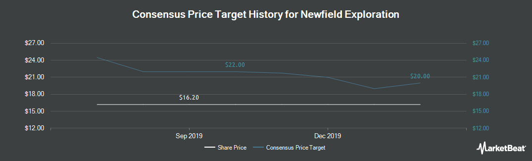Price Target History for Newfield Exploration (NYSE:NFX)