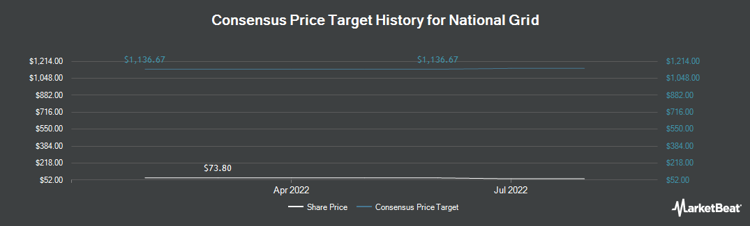Price Target History for National Grid Transco, PLC (NYSE:NGG)