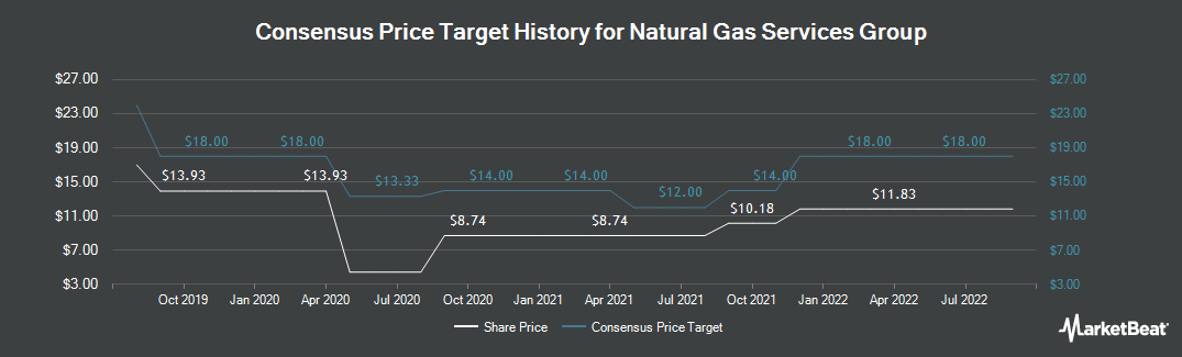 Price Target History for Natural Gas Services Group (NYSE:NGS)