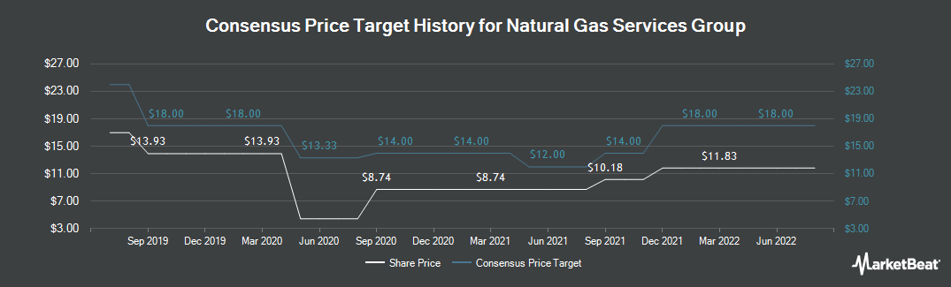 Price Target History for Natural Gas Services Group, Inc. Common Stock (NYSE:NGS)