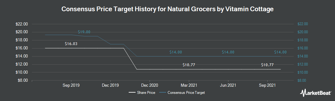 Price Target History for Natural Grocers by Vitamin Cottage (NYSE:NGVC)
