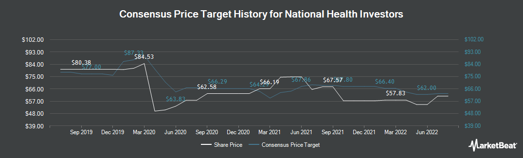 Price Target History for National Health Investors (NYSE:NHI)
