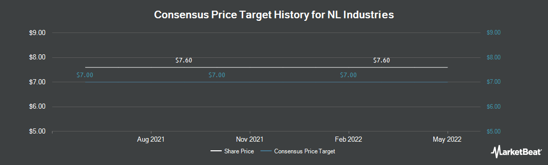 Price Target History for NL Industries (NYSE:NL)