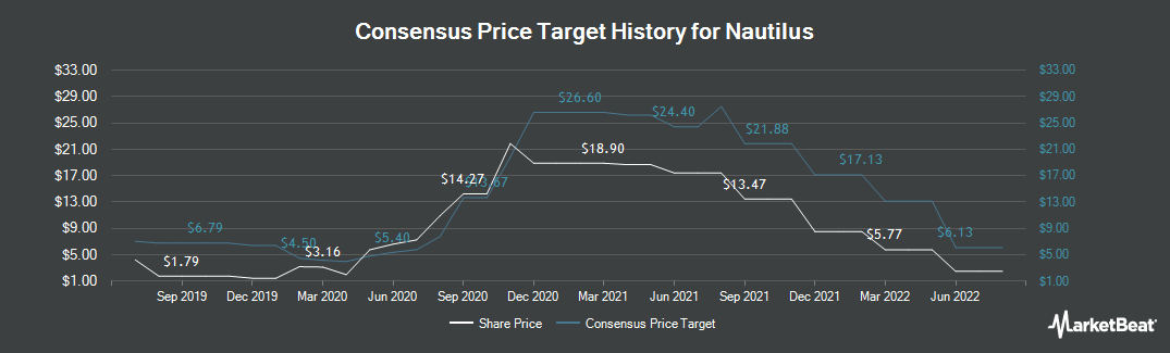 Price Target History for Nautilus (NYSE:NLS)