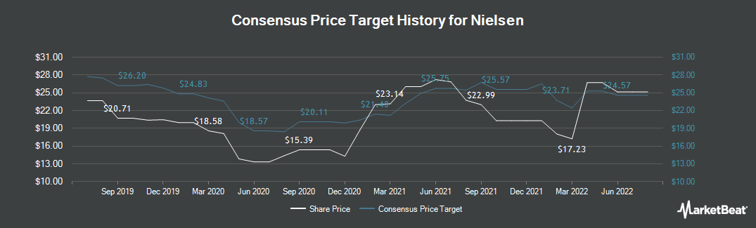 Price Target History for Nielsen (NYSE:NLSN)