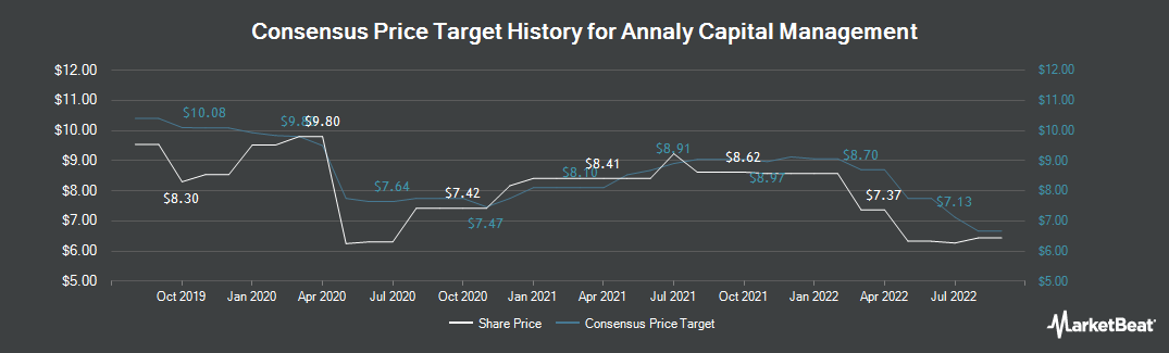 Price Target History for Annaly Capital Management (NYSE:NLY)