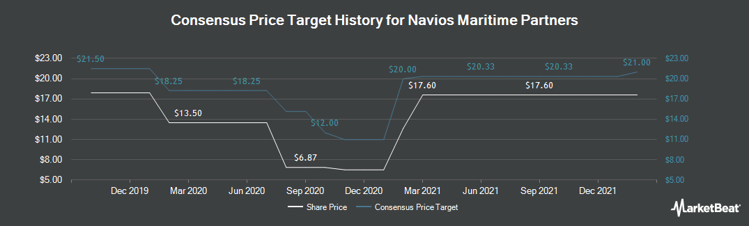 Price Target History for Navios Maritime Partners LP (NYSE:NMM)