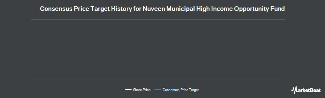 Price Target History for Nuveen Municipal High Income Oppty Fund (NYSE:NMZ)