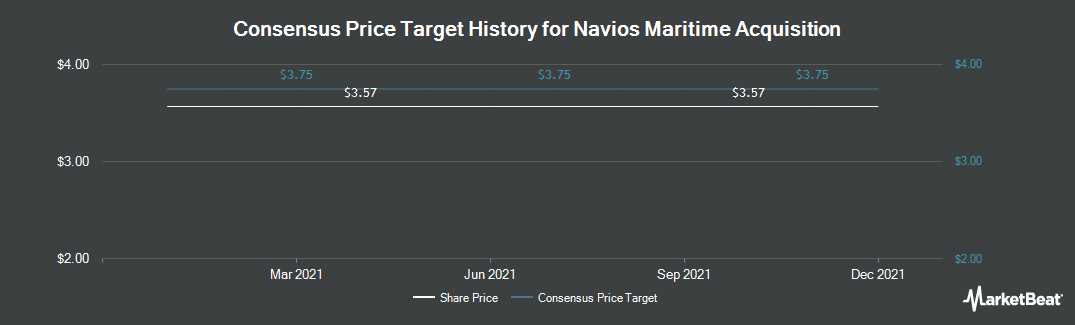 Price Target History for Navios Maritime Acquisition (NYSE:NNA)