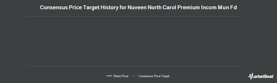 Price Target History for Nuveen N C Prem (NYSE:NNC)