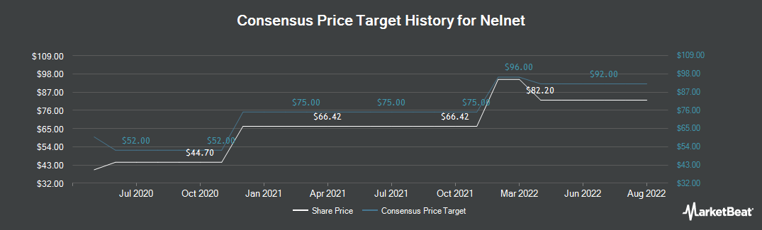 Price Target History for Nelnet (NYSE:NNI)