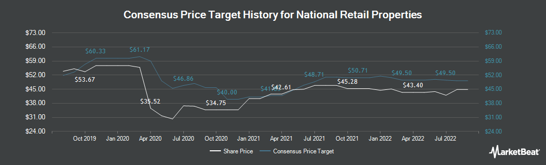 Price Target History for National Retail Properties (NYSE:NNN)