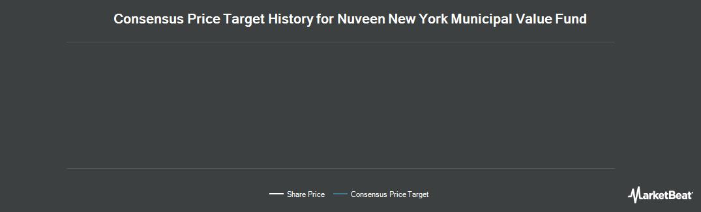 Price Target History for NUVEEN NY MUN V (NYSE:NNY)