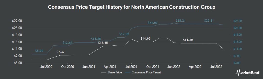 Price Target History for North American Energy Partners (NYSE:NOA)