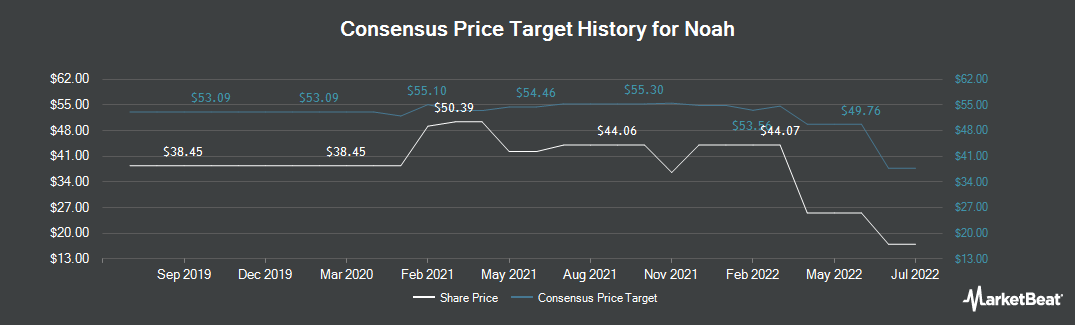 Price Target History for Noah Holdings (NYSE:NOAH)