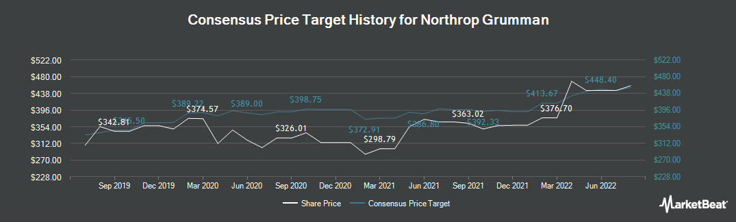 Price Target History for Northrop Grumman (NYSE:NOC)