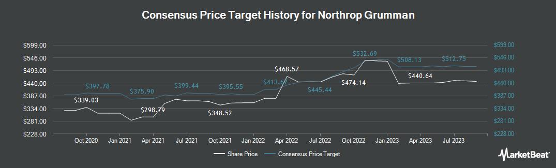 Price Target History for Northrop Grumman Corporation (NYSE:NOC)