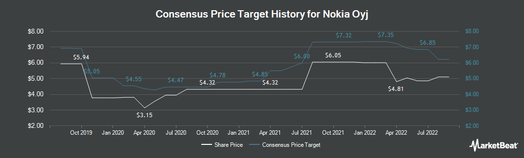Price Target History for Nokia (NYSE:NOK)