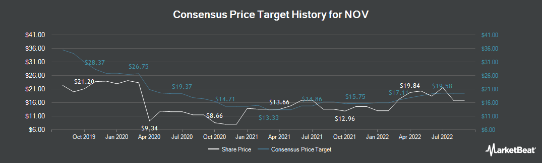 Price Target History for National-Oilwell Varco (NYSE:NOV)