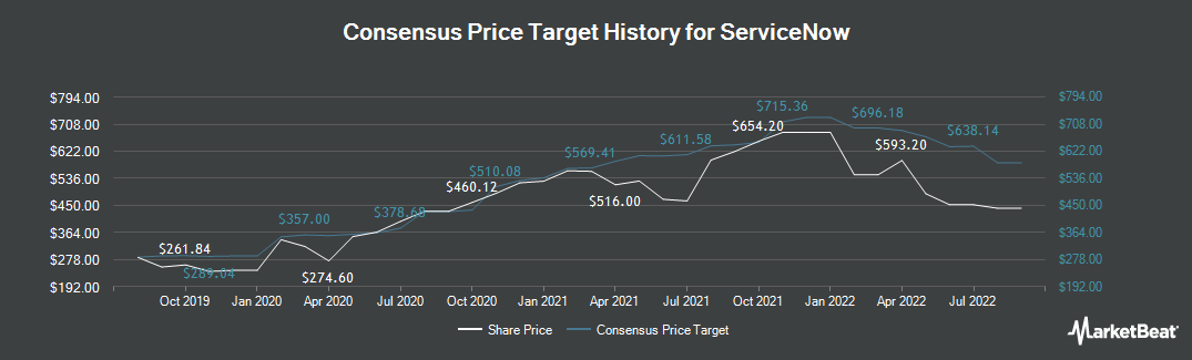 Price Target History for ServiceNow (NYSE:NOW)