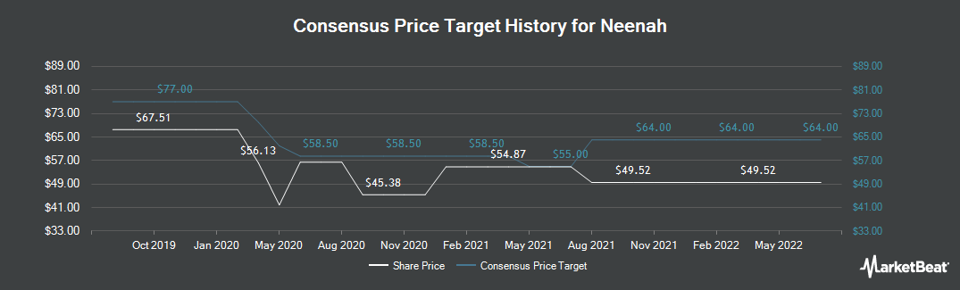 Price Target History for Neenah (NYSE:NP)