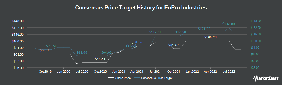 Price Target History for EnPro Industries (NYSE:NPO)