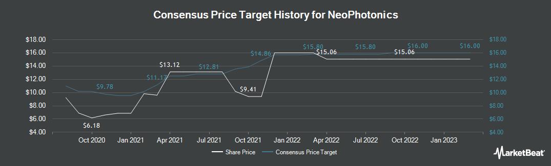 Price Target History for NeoPhotonics Corporation (NYSE:NPTN)