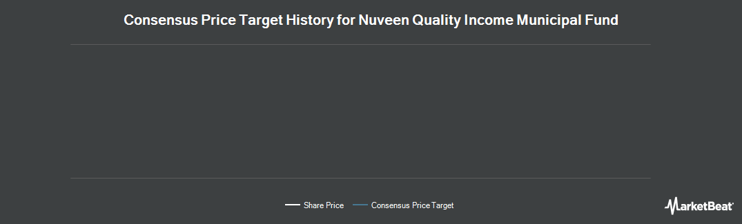 Price Target History for Nuveen Qualityome Municipal Fund (NYSE:NQU)