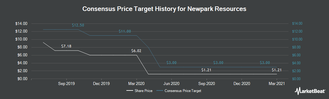 Price Target History for Newpark Resources (NYSE:NR)