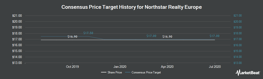 Price Target History for NorthStar Realty Europe (NYSE:NRE)