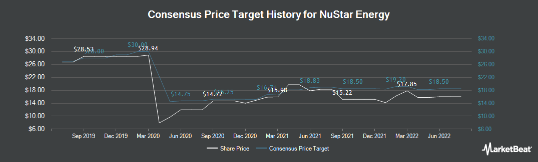 Price Target History for NuStar Energy (NYSE:NS)