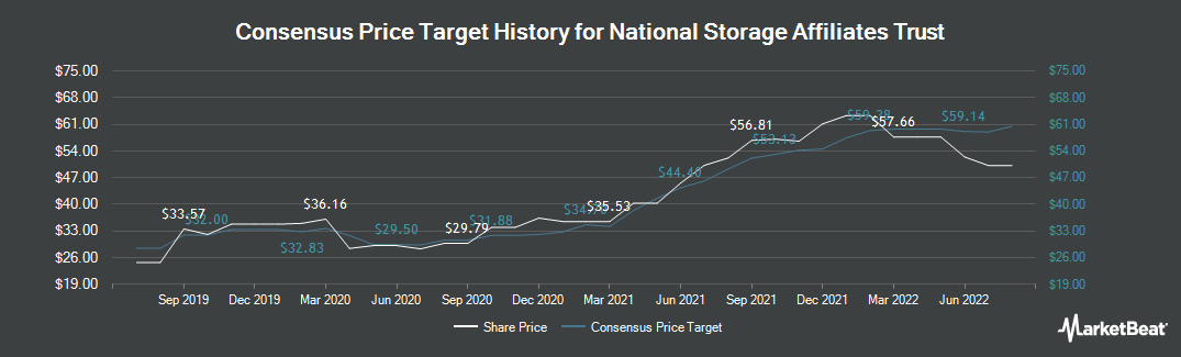 Price Target History for National Storage Affiliates Trust (NYSE:NSA)