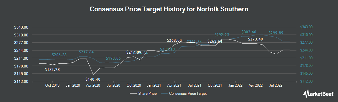 Price Target History for Norfolk Southern (NYSE:NSC)