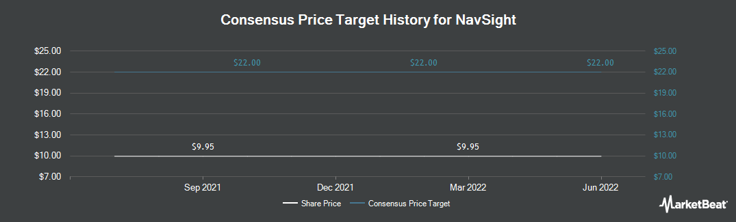 Price Target History for Nustar GP Holdings, LLC (NYSE:NSH)