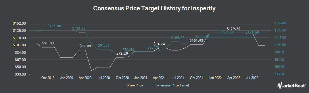 Price Target History for Insperity (NYSE:NSP)
