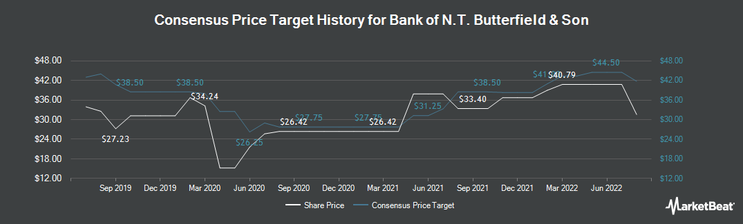 Price Target History for Bank of N.T. Butterfield & Son (NYSE:NTB)