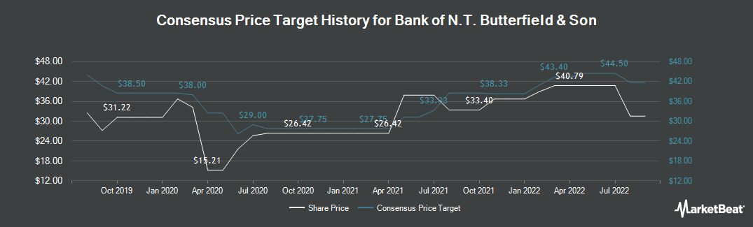 Price Target History for Bank of N.T. Butterfield & Son Limited (The) (NYSE:NTB)