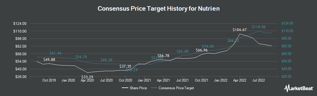 Price Target History for Nutrien (NYSE:NTR)