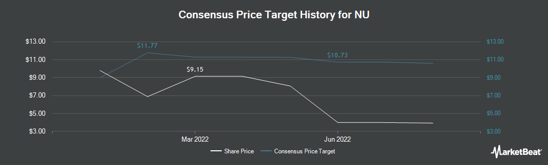 Price Target History for Eversource Energy (NYSE:NU)